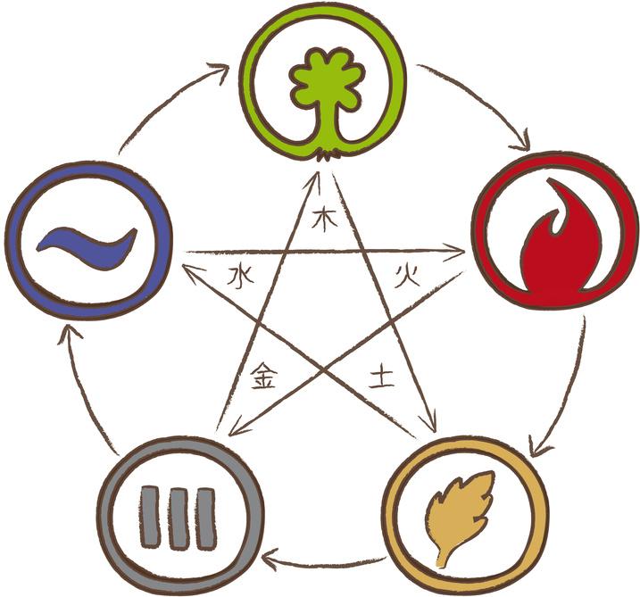 Die fünf Elemente-Regulation als Grafik